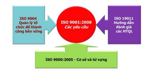 Nội dung cơ bản của của ISO 9001:2015