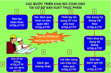 CÁC BƯỚC THƯC HIỆN TRIỂN KHAI ÁP DỤNG ISO 22000:2018