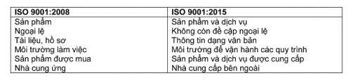 BẢNG SO SÁNH SỰ KHÁC NHAU VỀ CẤU TRÚC, ĐIỀU KHOẢN GIỮA ISO 9001:2015 VÀ ISO 9001:2008