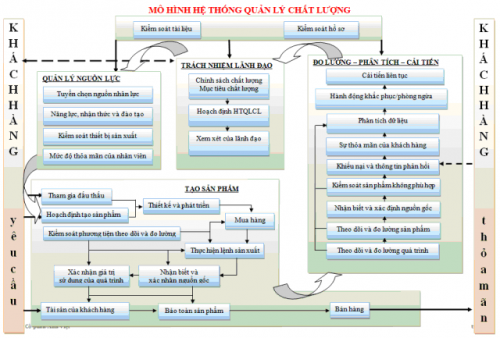 Mô hình hệ thống quản lý chất lượng
