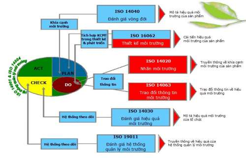 Hệ thống tài liệu áp dụng ISO 14001 tại doanh nghiệp