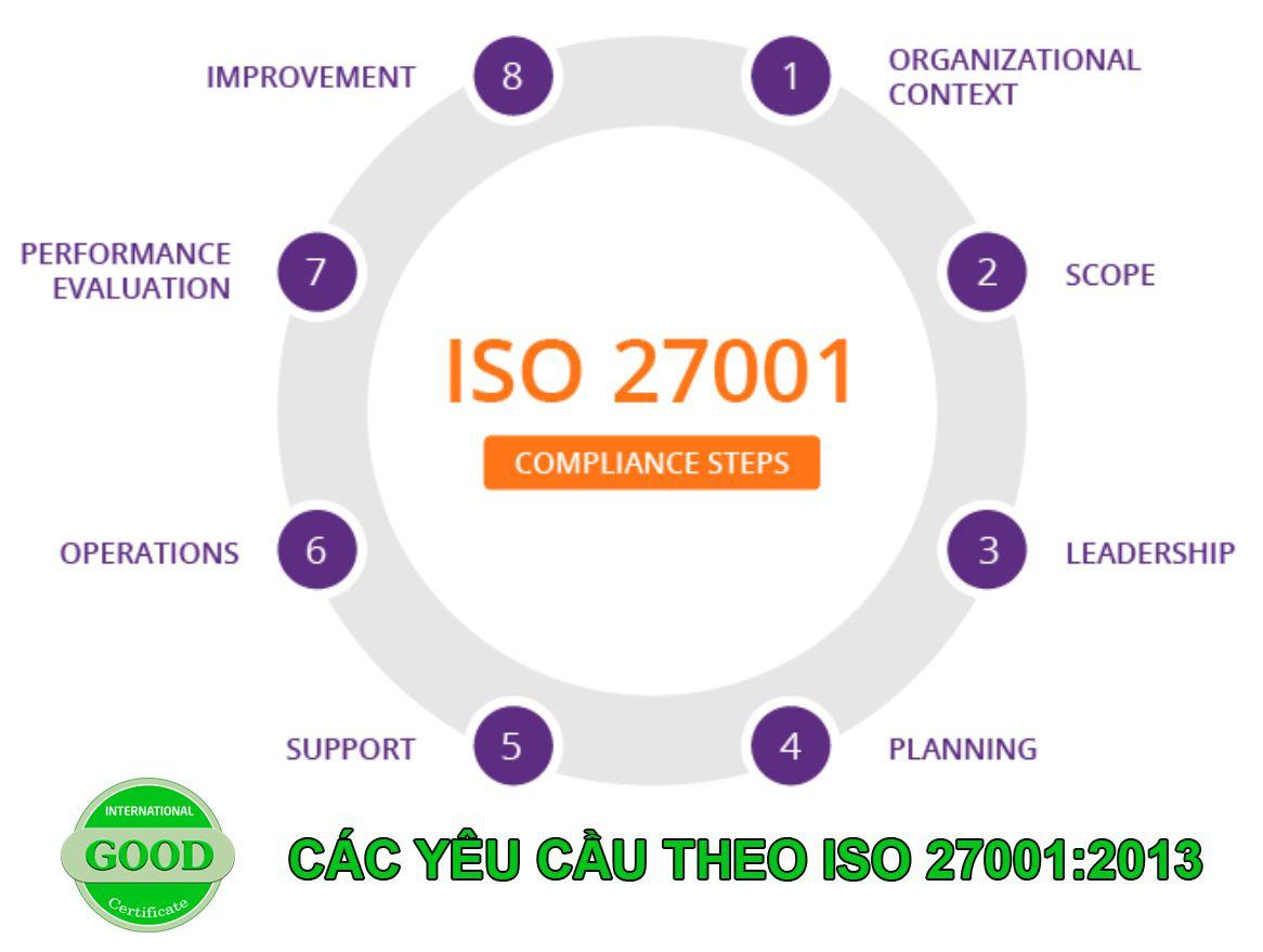 TỔNG QUAN VỀ TIÊU CHUẨN ISO 27001:2013